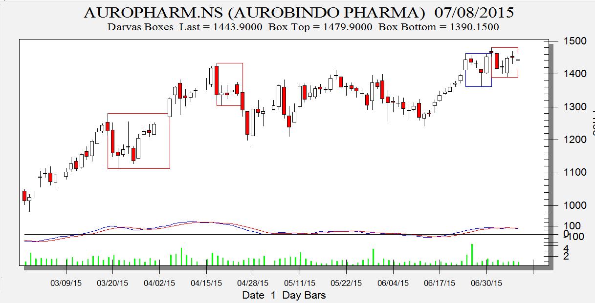 Auro Pharma
