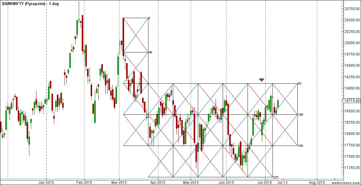 BANKNIFTY - Pyrapoint