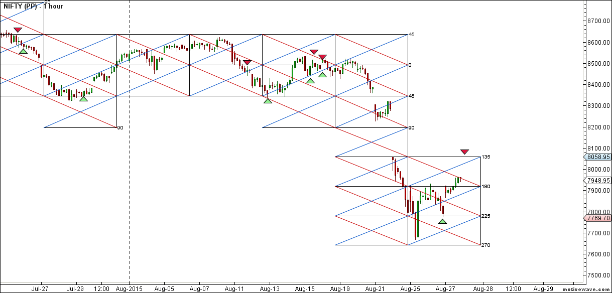 NIFTY - Pyrapoint