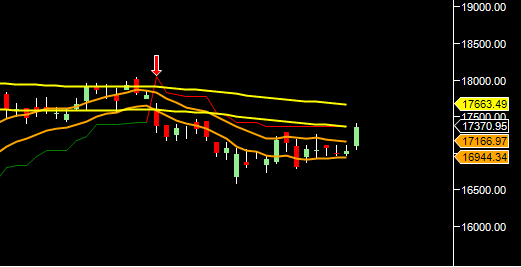 Bank Nifty Supertrend