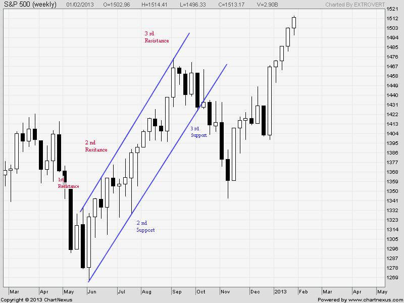 S&P Uptrending Channel