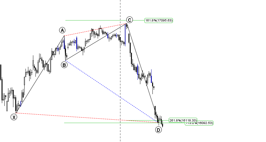 Bank Nifty Harmonic