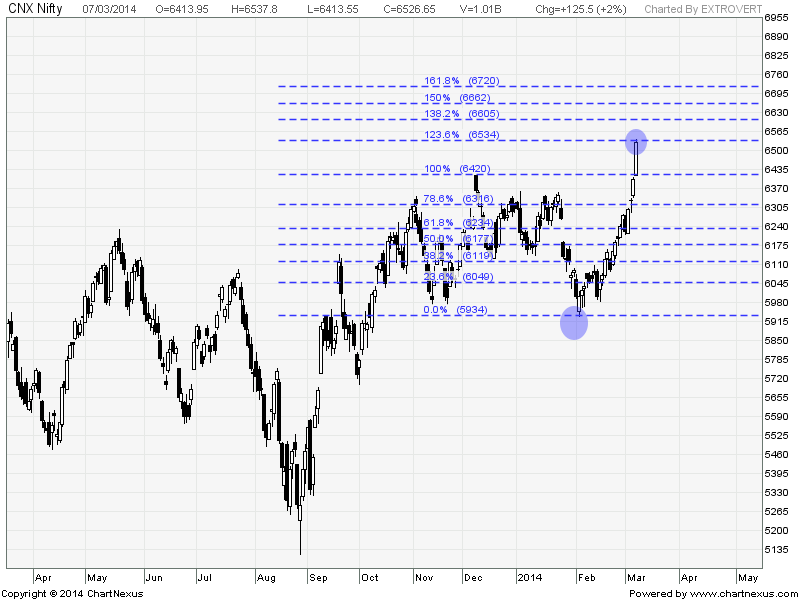 S&P CNX Nifty Fibo Extension
