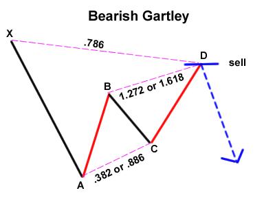 bearish-gartley