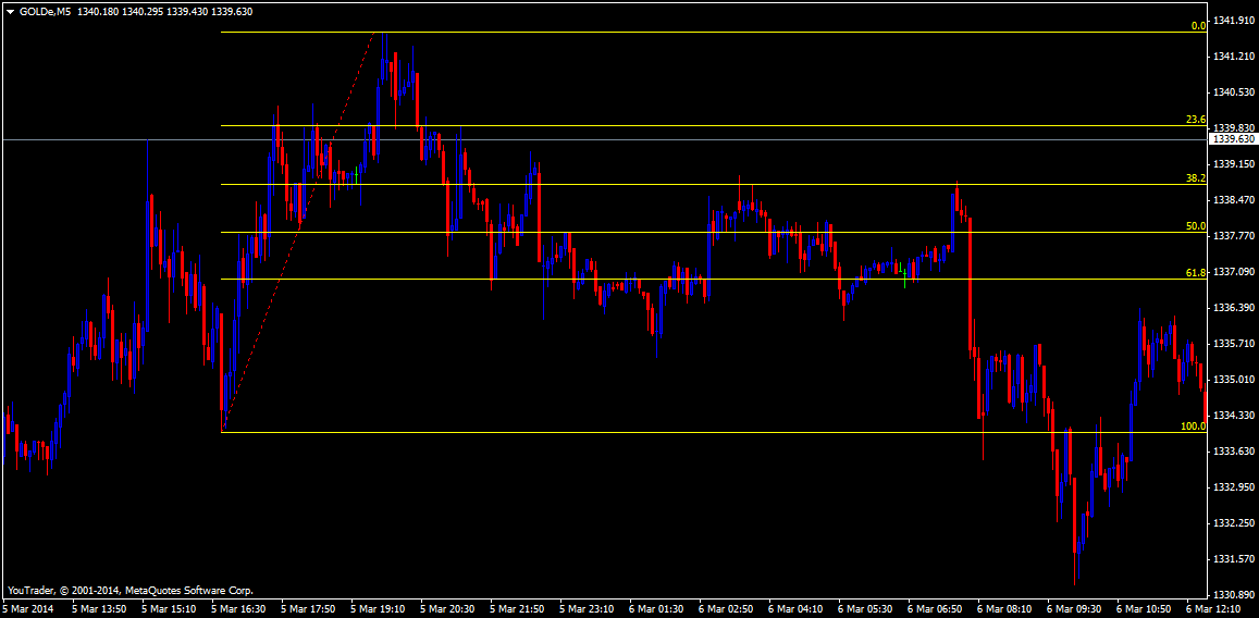 goldem5fibo retracement