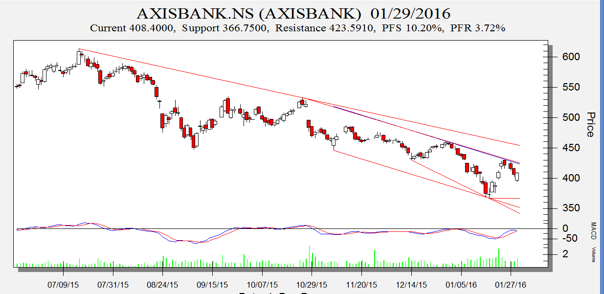 Online stock trading axis bank