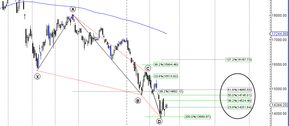 Nifty options trading technical analysis