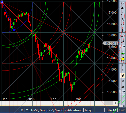 Gann Line crossing