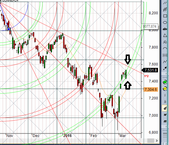 Nifty Holding arc heading towards gann line