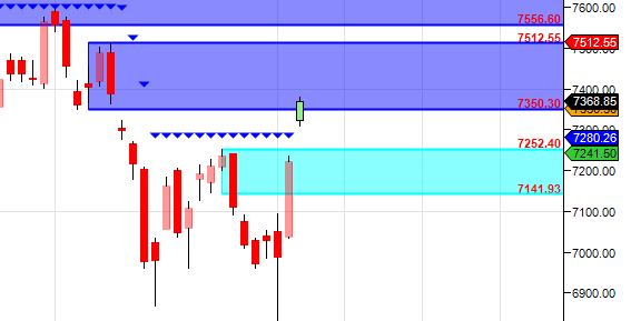 Nifty Supply zone cross gap up