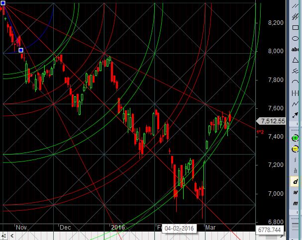 Nifty resistance gann trendline