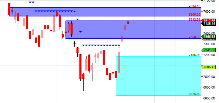 Nifty stalling near supply zone