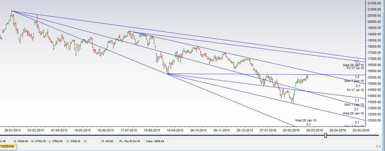 Resistance at gann angle Bank Nifty