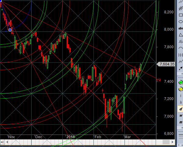 nifty crossing gann line