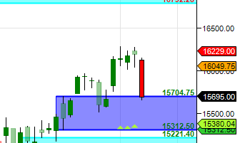 Bank Nifty supply after correction