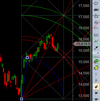 Bank nifty bounces from gann arc