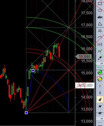 Gann trendline broken and gann arc