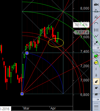 gann arc support nifty
