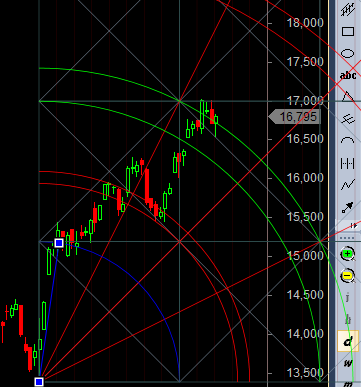 support at gann trendline