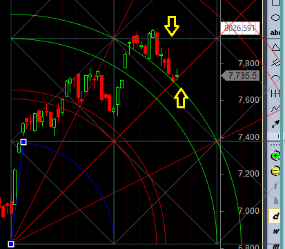 nifty support gann