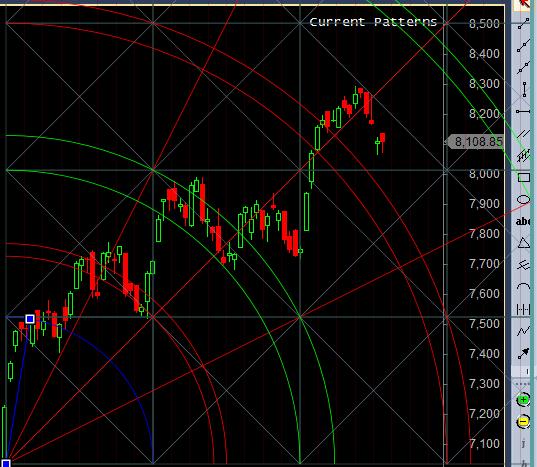 Break of trendline