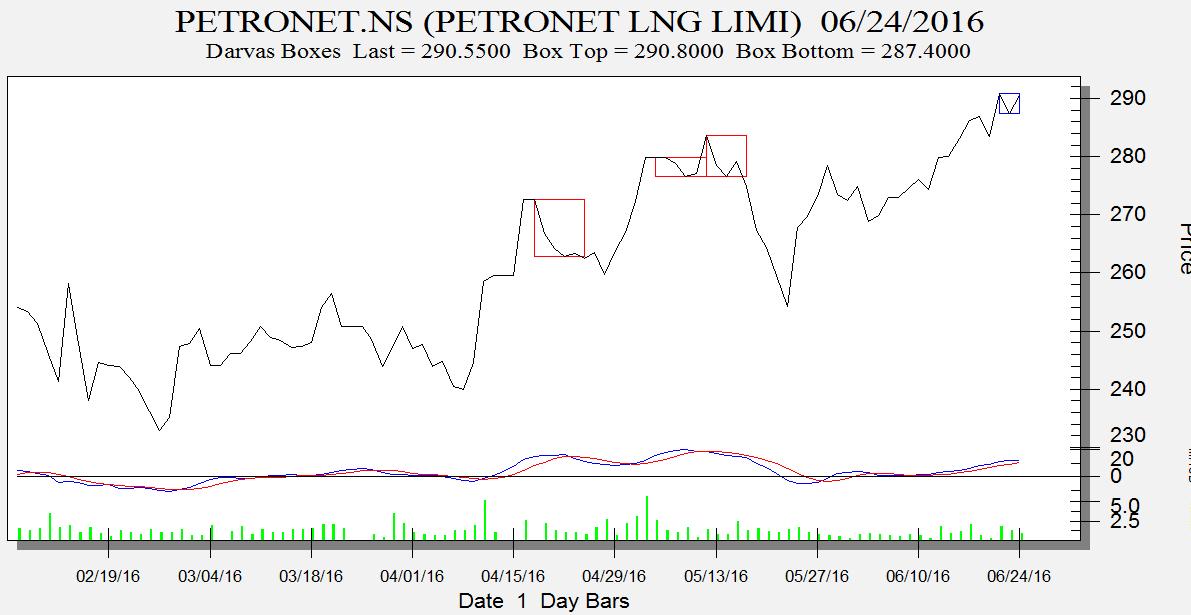 Petronet