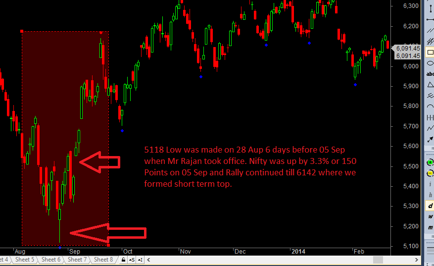 RBI Exit Nifty