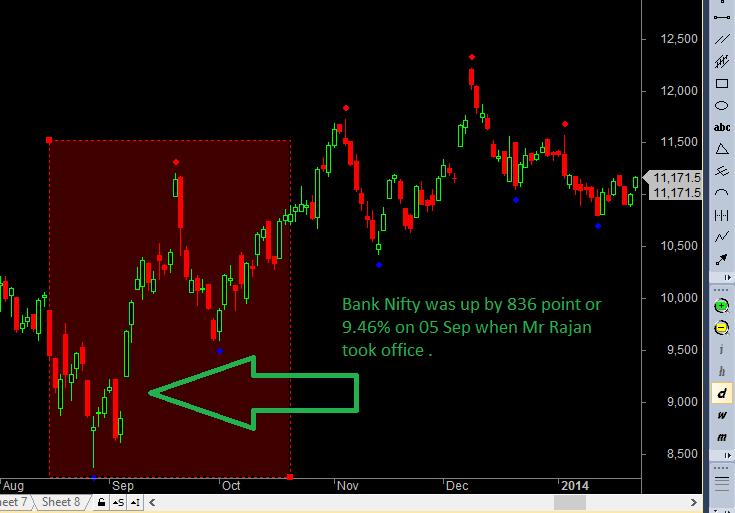 Rajan Exit Bank Nifty
