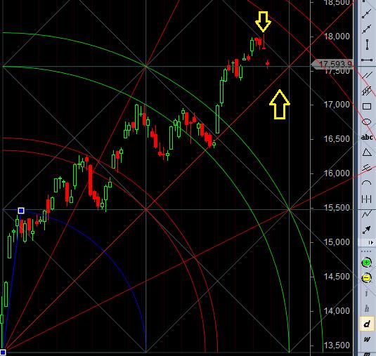 bank nifty trendline break