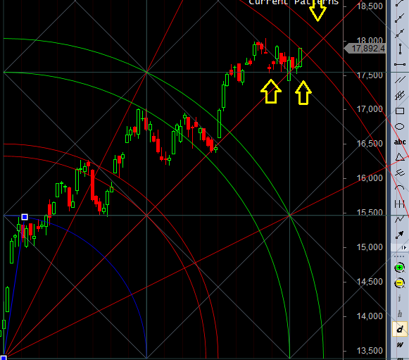 bank nifty trendline gann