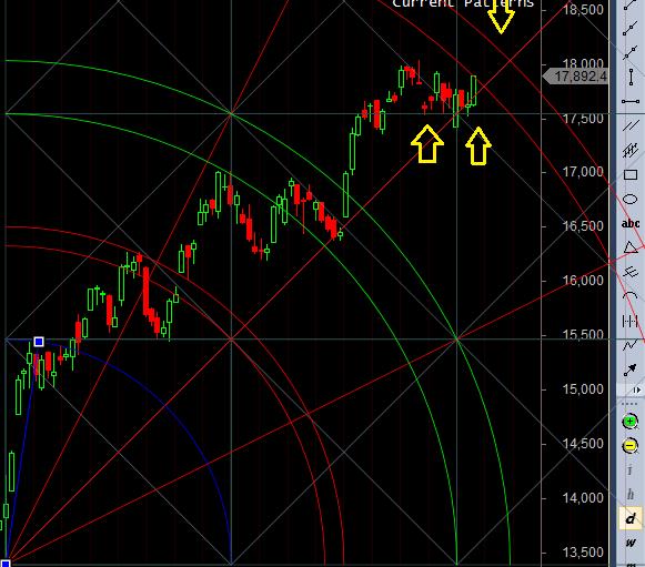 bank nifty trendline gann