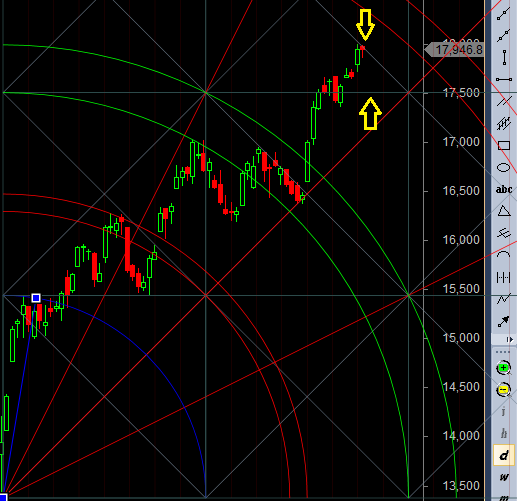 bank nifty trendline