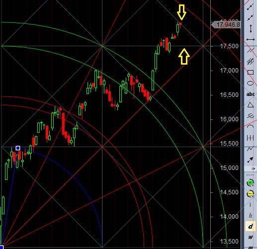 bank nifty trendline