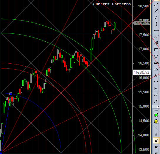 break of gann bank nifty