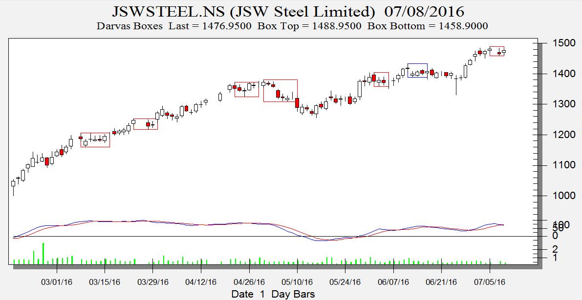 JSW Steel