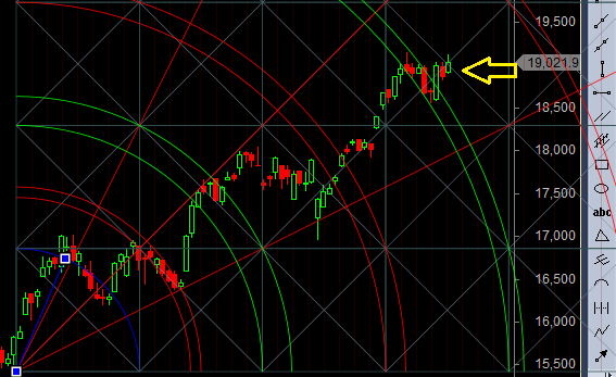 bank nifty gann arc resista