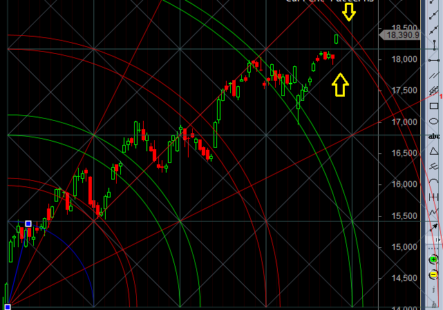 bank nifty gann arc resistance