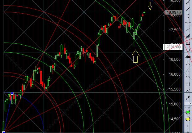 gann horizontal line bank nfty