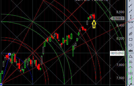 nifty suport zone