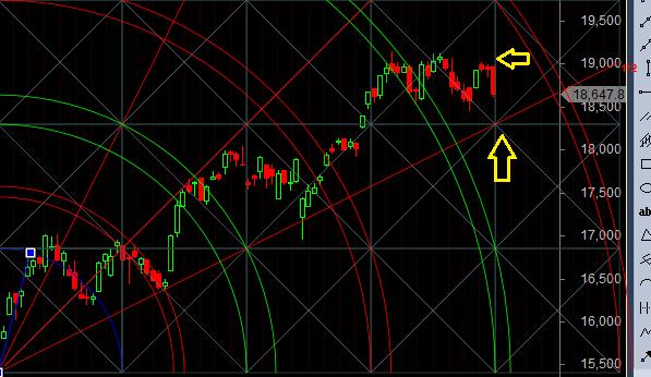 bank nifty gann analysis
