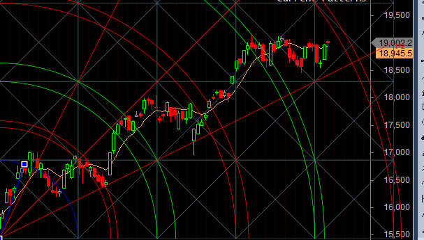 bank nifty gann analysis