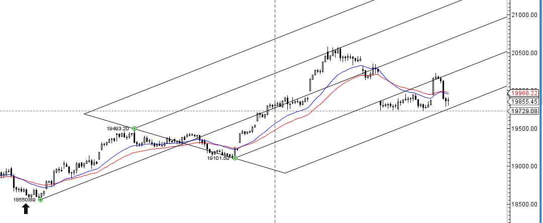 bank-nifty-hourly