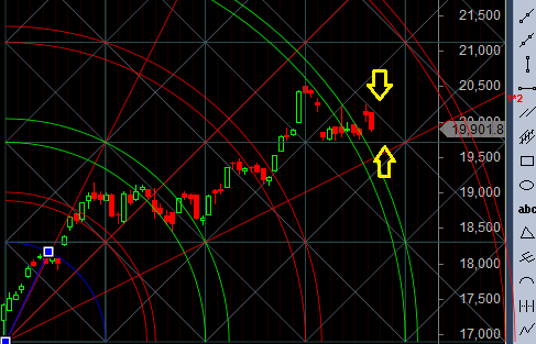 bank-nifty-horizontal-line-support