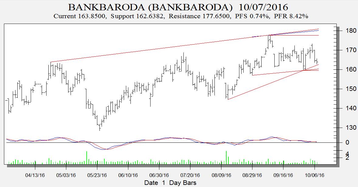 bank-baroda