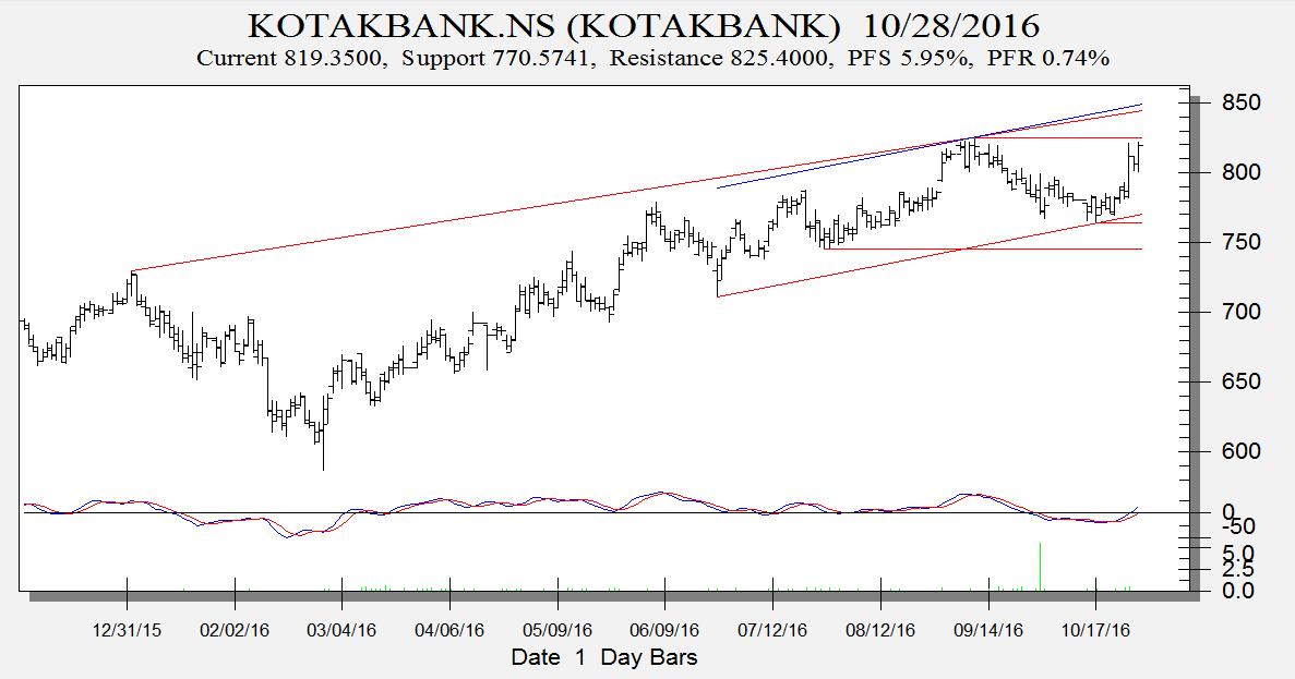 kotak-bank