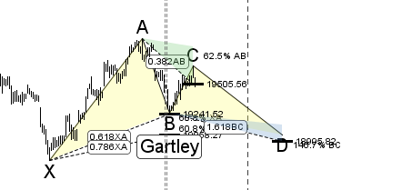gartley-bank-nifty