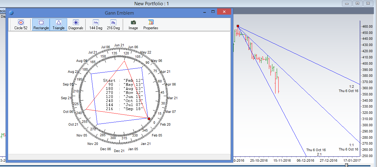 Gann Price and Time Square: Rel Infra Havells HDFC