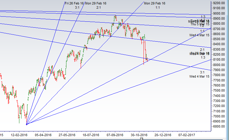 bank-nifty-support