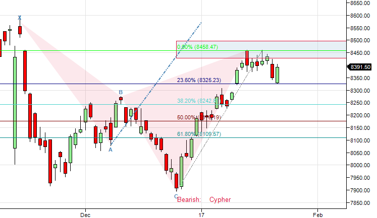 Nifty does Cypher Pattern Target bounces back,EOD Analysis