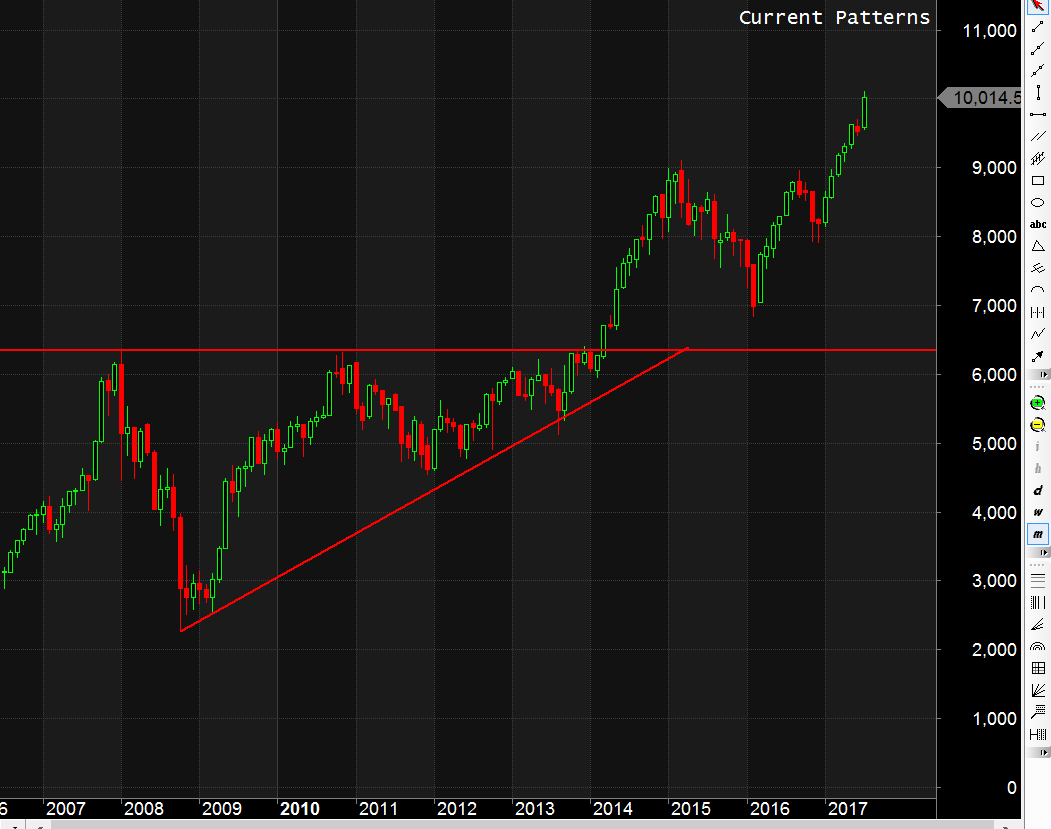 Nifty Monthly Chart